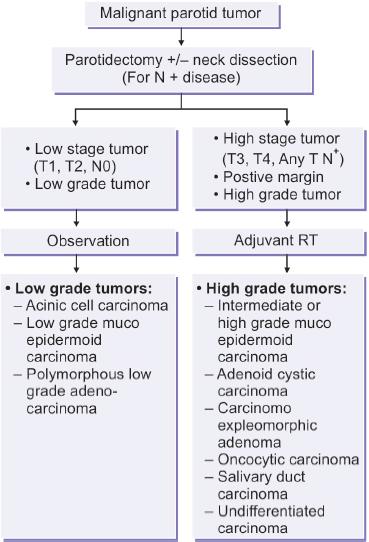 pleomorphic adenoma treatment guidelines